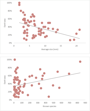 Two scatterplots demonstrating relationship between body size (top) and species richness (bottom) in German Diptera